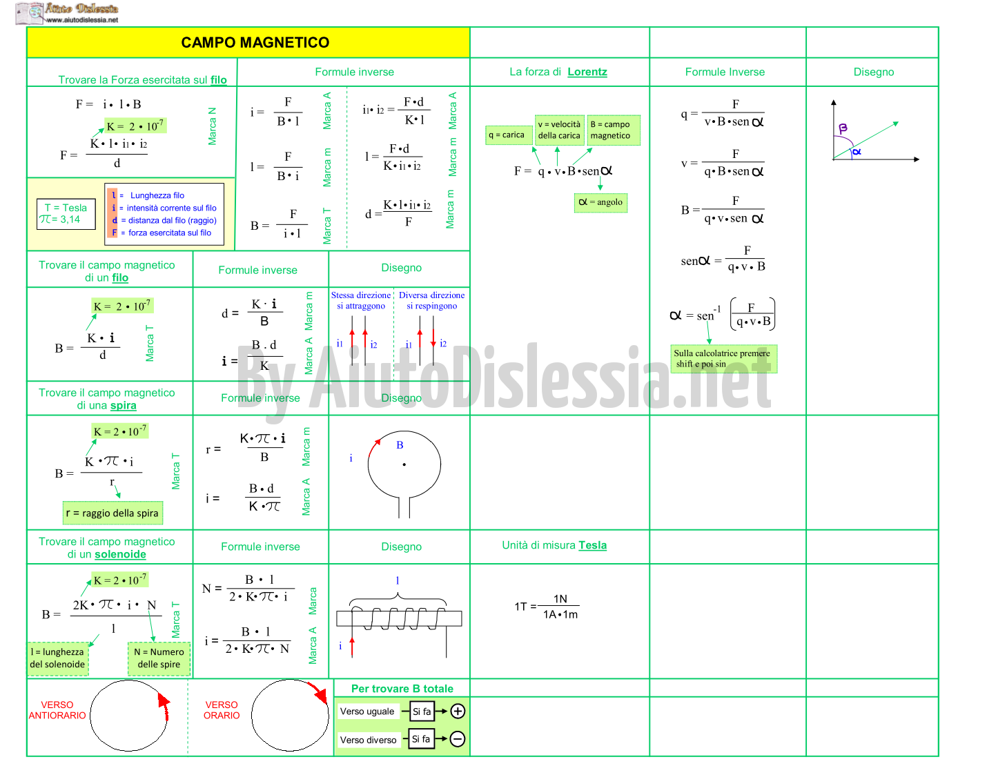 06.-tabelle-formule-campo-magnetico