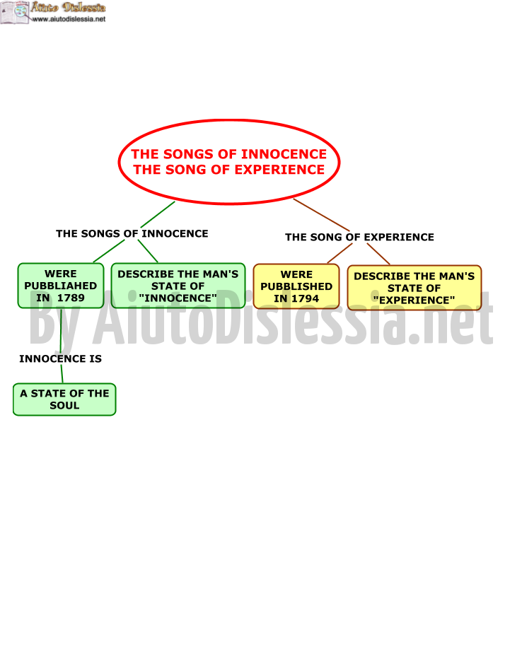 03.-THE-SONG-OF-INNOCENCE-AND-THE-SONG-OF-EXPREIENCE