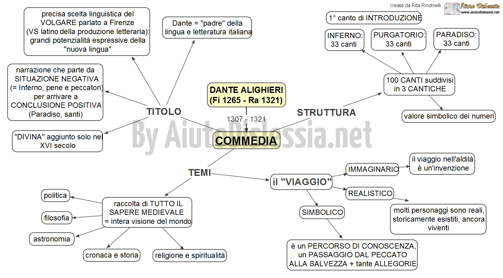 an analysis of the various tools of dante alighieri employees in the commedia Paradiso (la divina commedia book 3) ebook: dante alighieri, barry moser, allen mandelbaum: amazonin: kindle store amazon try prime kindle store go search hello sign in your orders sign in your orders try prime your lists cart 0 shop by category your amazonin.