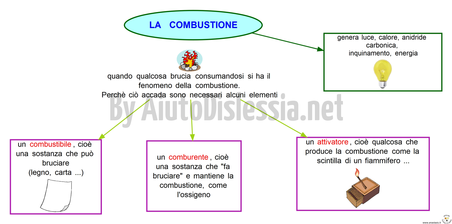 19. COMBUSTIONE