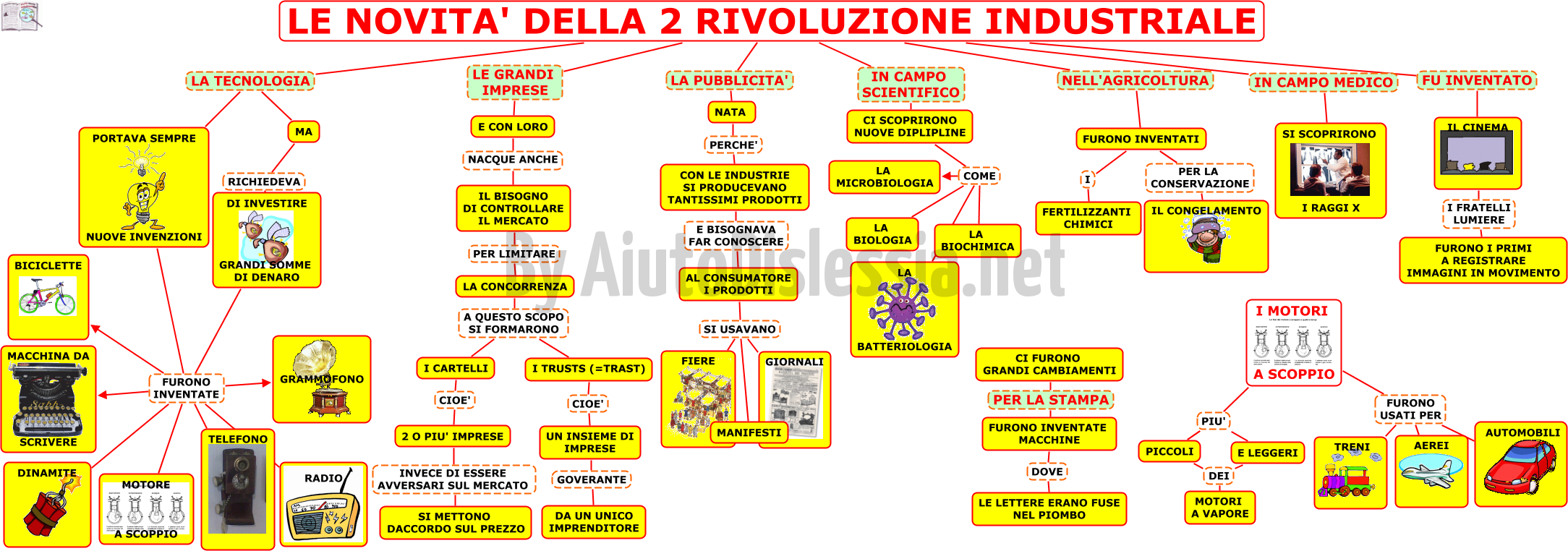 La seconda rivoluzione industriale 2 media for 2 case di storia