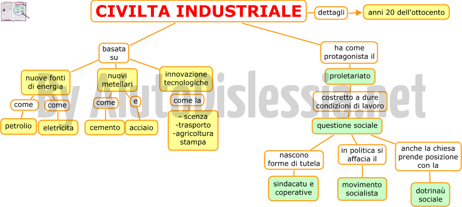 05-civilta-industriale-in-breve
