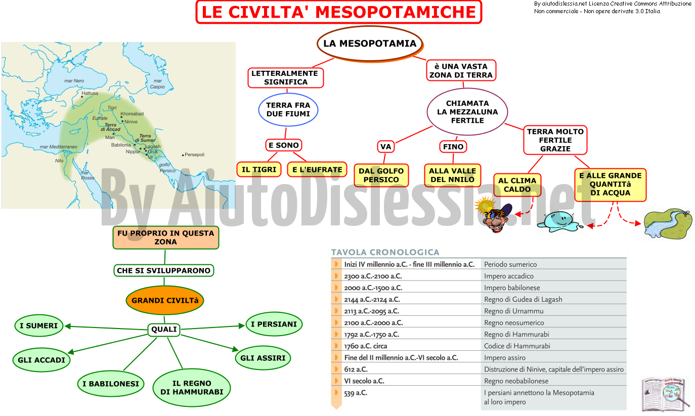 Civilt mesopotamiche 1 istituto superiore for 1 case di storia