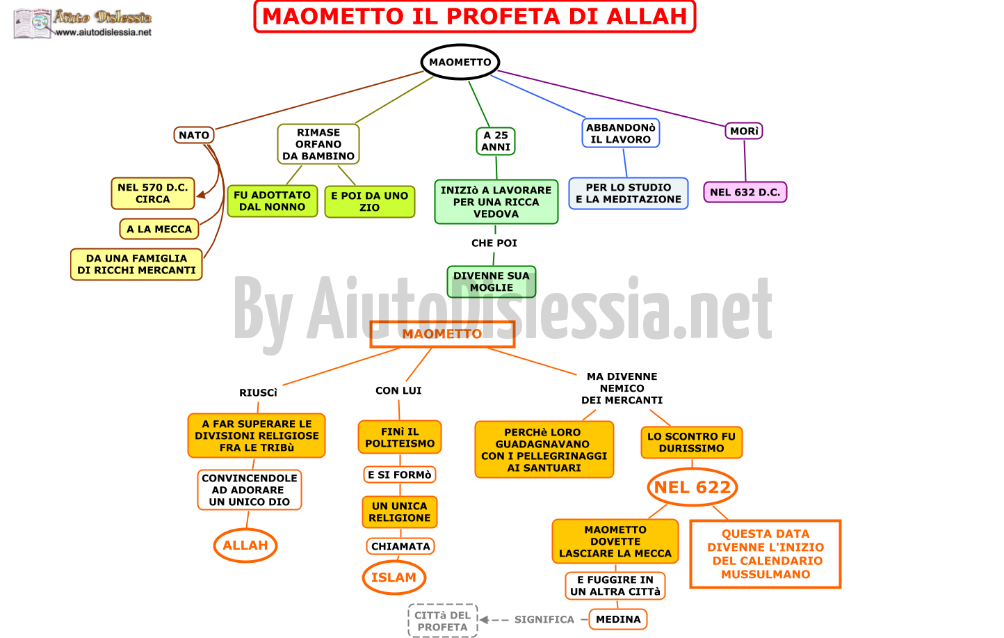 L impero islamico 1 media for 1 case di storia