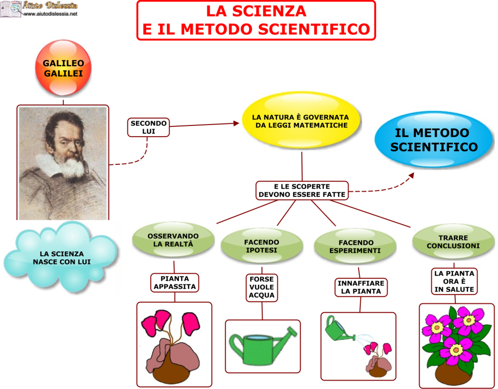 La scienza e il metodo scientifico