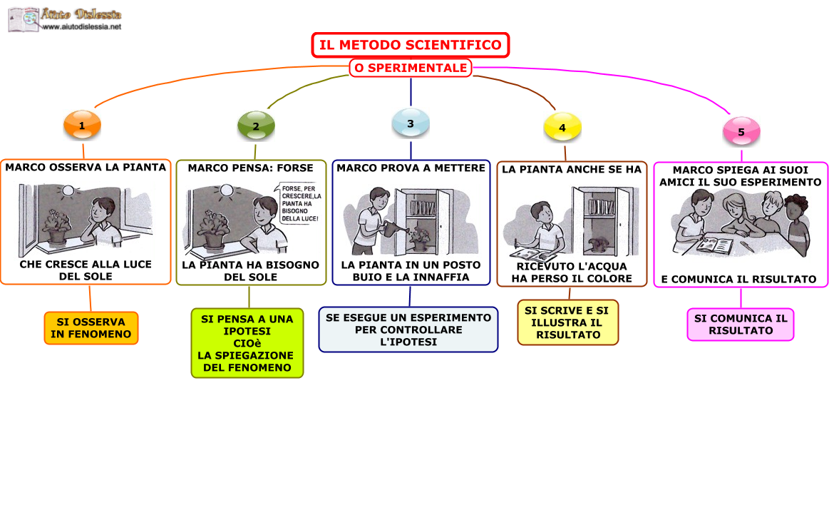 01. IL METODO SCIENTIFICO